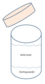 Exothermic-Welding-Packing