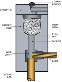 Exothermic Welding Process